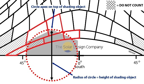 The Solar Design Company sunpath diagram with shading object