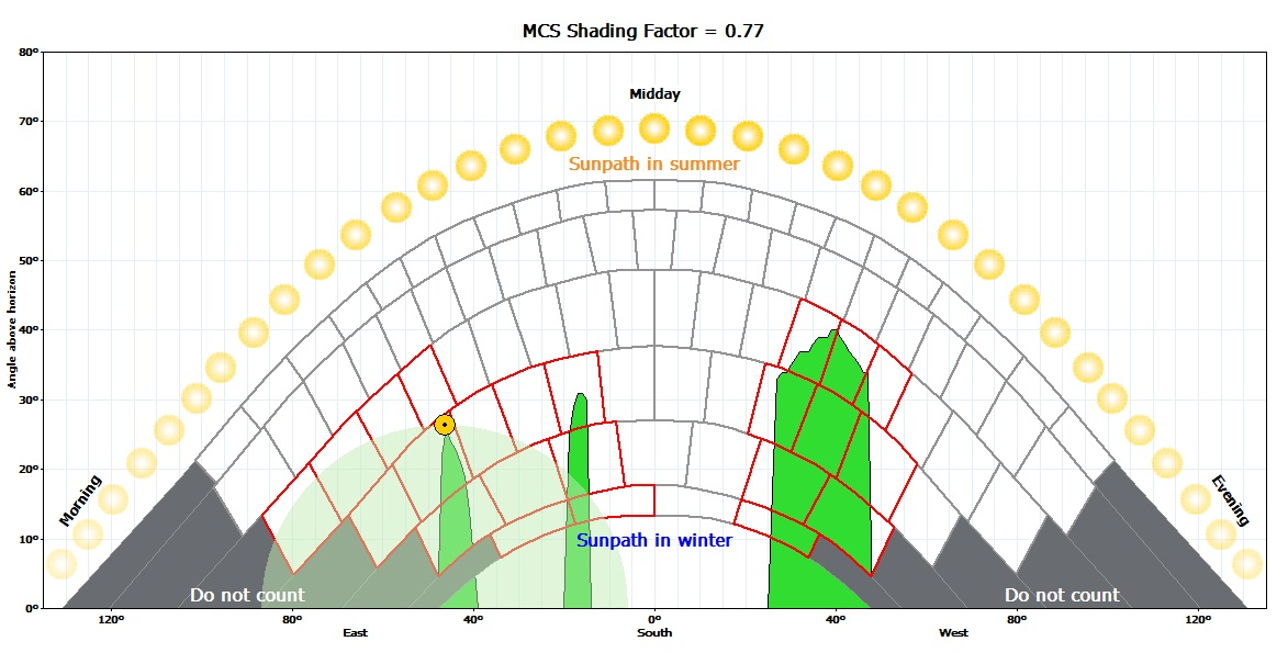MCS diagram